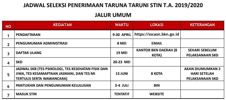 Jadwal Seleksi Penerimaan STIN 2019