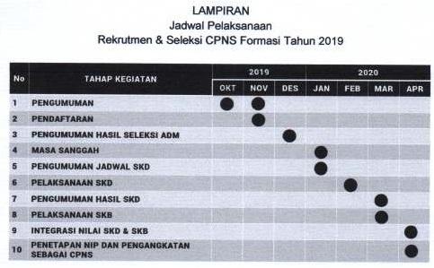 Jadwal Seleksi CPNS 2019