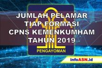 CPNS 2019 Kemenkumham
