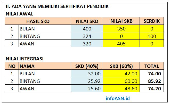Download Cara Perhitungan Integrasi Nilai SKD dan SKB untuk Kelulusan CPNS 2019