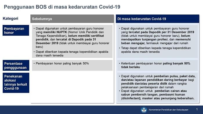 Juknis Dana Bos, Juknis BOP Paud Darurat Covid-19