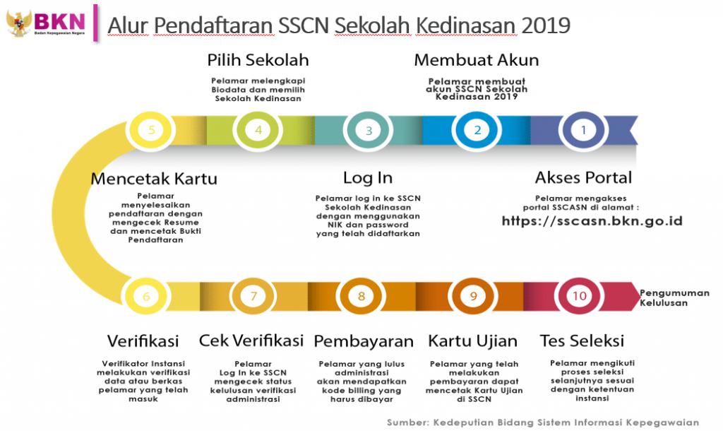 cara-pendaftaran-sscn-dikdin-bkn